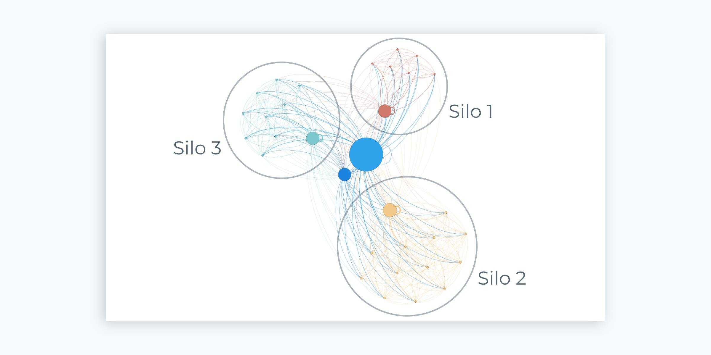Analyse de maillage interne gephi - idéveloppement